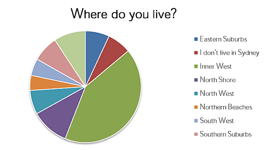 3where do you live