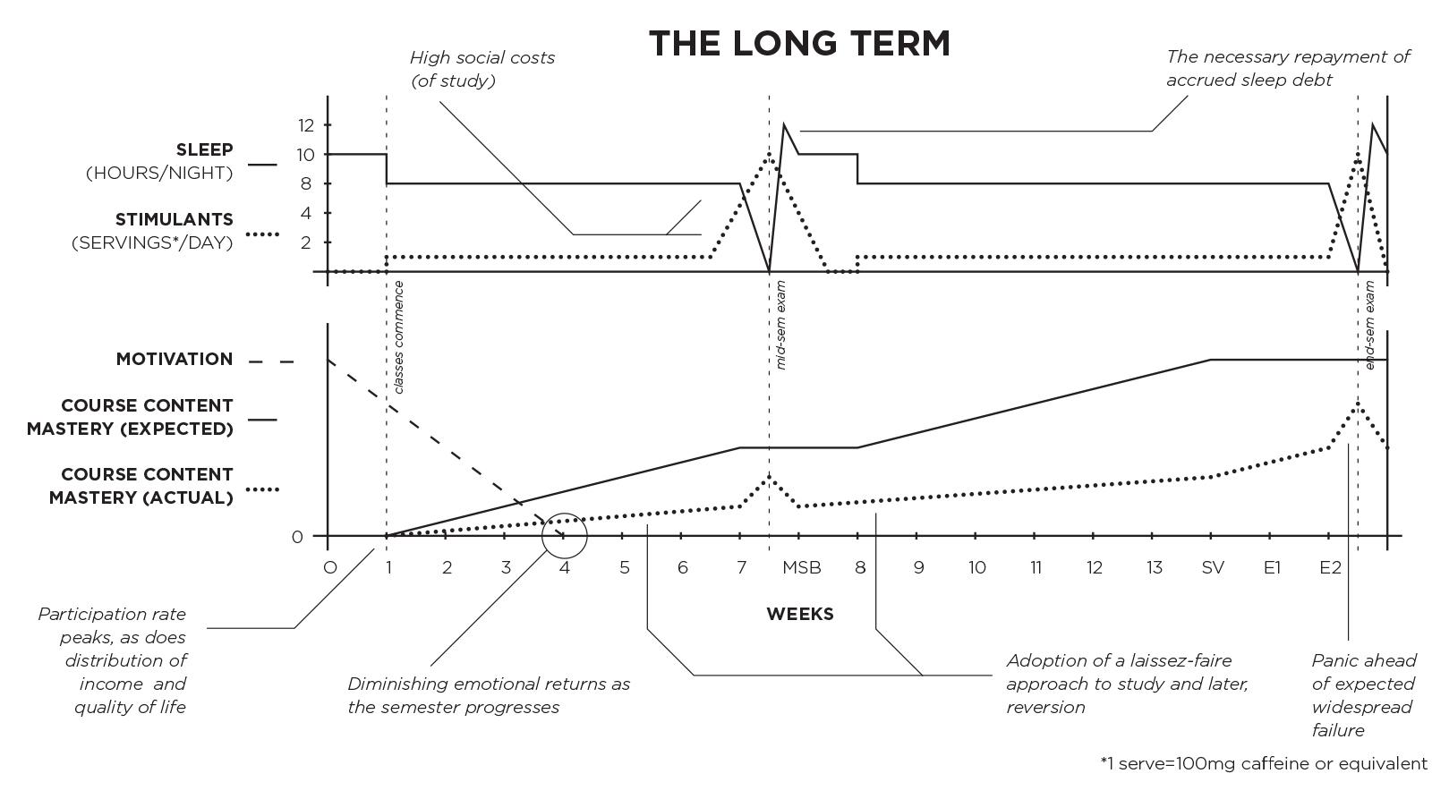 Long Term3