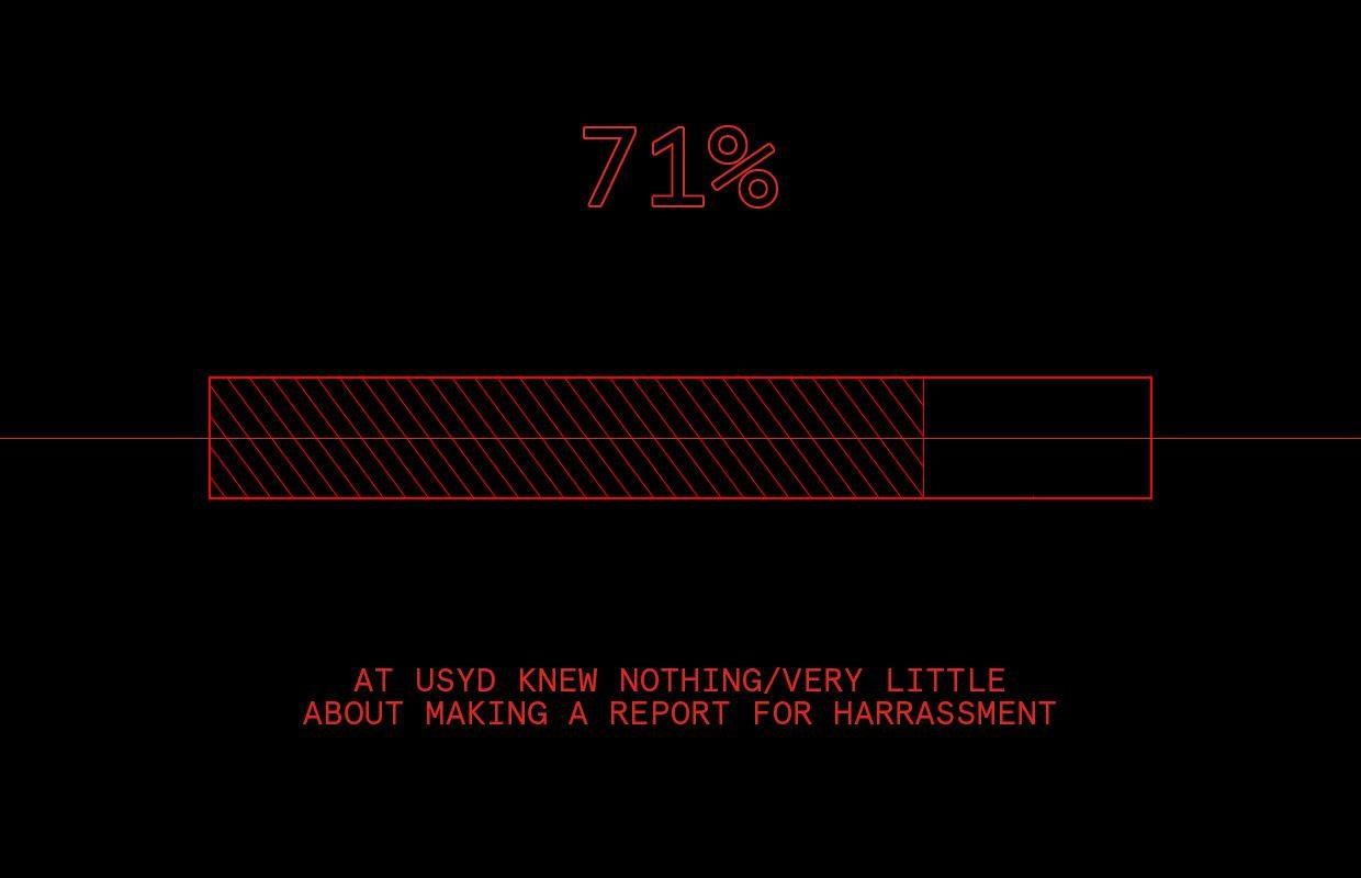 "Red text on a black image that reads ""71 per cent at USyd knew nothing/ very little about making a report for harassment"". A battery life bar sits in the middle of the image, roughly 70 per cent shaded"""