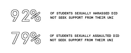 92% of students sexually harassed did not seek support from their uni; 79% of students sexually assaulted did not seek support from their uni