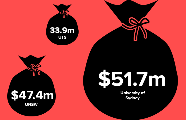 Three money bags indicating funding cuts: $51.7 million from USyd, $47.4 million from UNSW and $33.9 million from UTS.