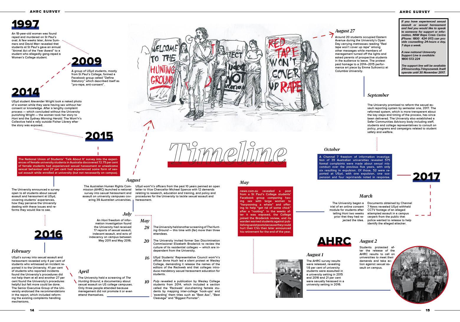 AHRC Timeline