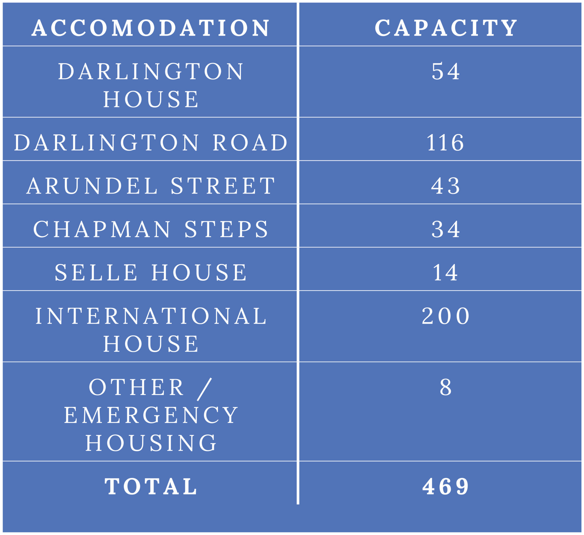Table of University-owned housing capacity pre-2016