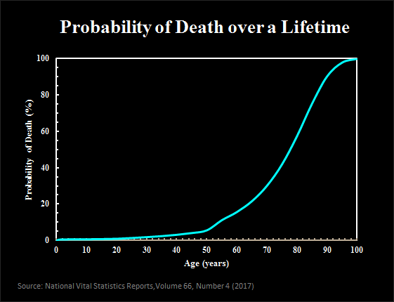 probability of death over lifetime