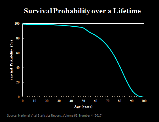 survival probability over a lifetime