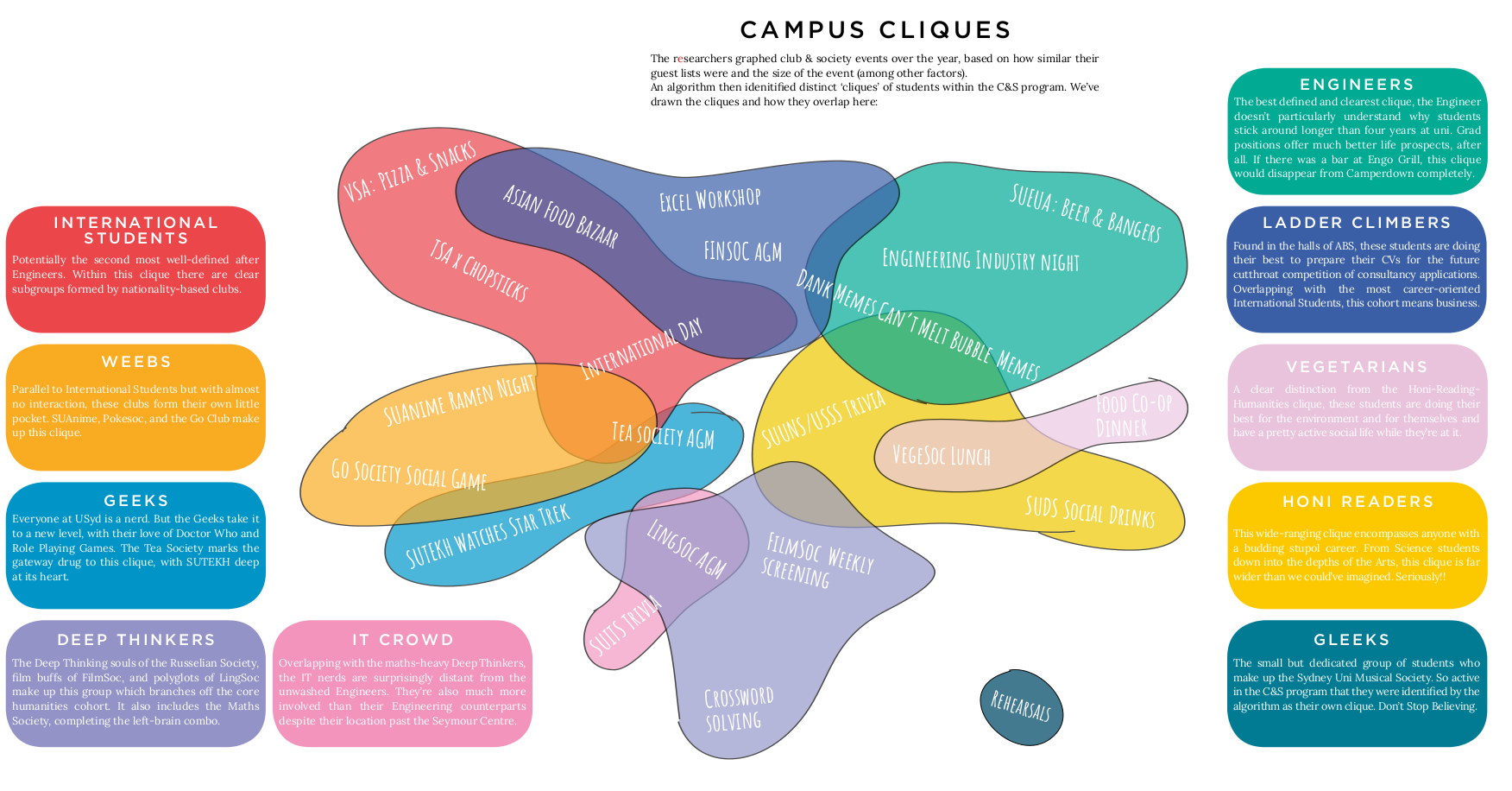 The map and key social cliques of USyd. Click to enlarge.