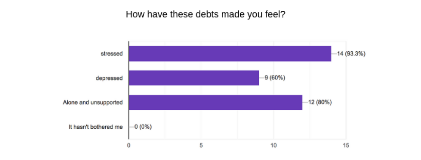 debts made you feel?