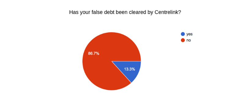 has your debt been cleared cropped
