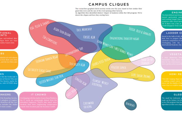 The map and key social cliques of USyd. Scroll down for full version.