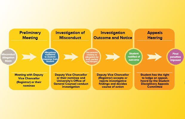 A flow chart depicting the misconduct process, from preliminary meeting, to investigation of misconduct, to investigation outcome and notice, to appeals hearing