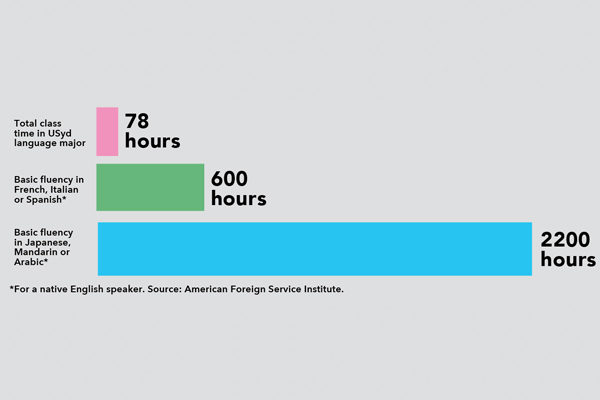 Languages hours